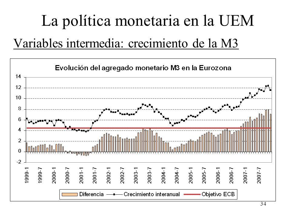 Variables intermedia: crecimiento de la M3