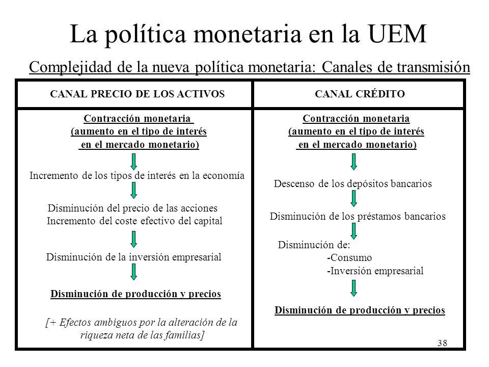Complejidad de la nueva política monetaria: Canales de transmisión