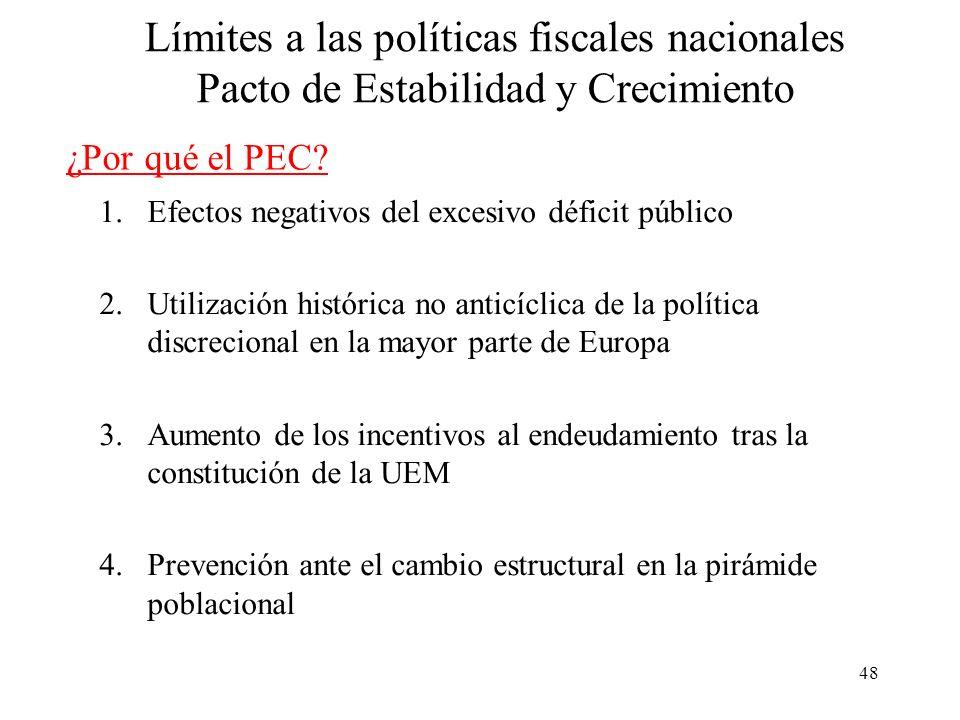 Límites a las políticas fiscales nacionales Pacto de Estabilidad y Crecimiento