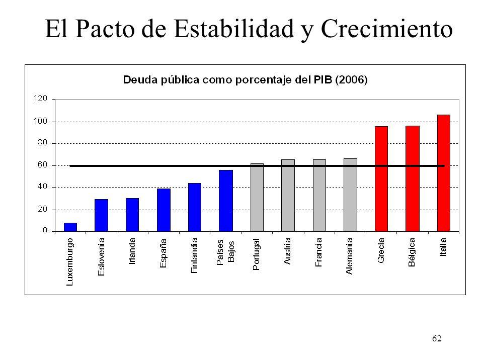 El Pacto de Estabilidad y Crecimiento