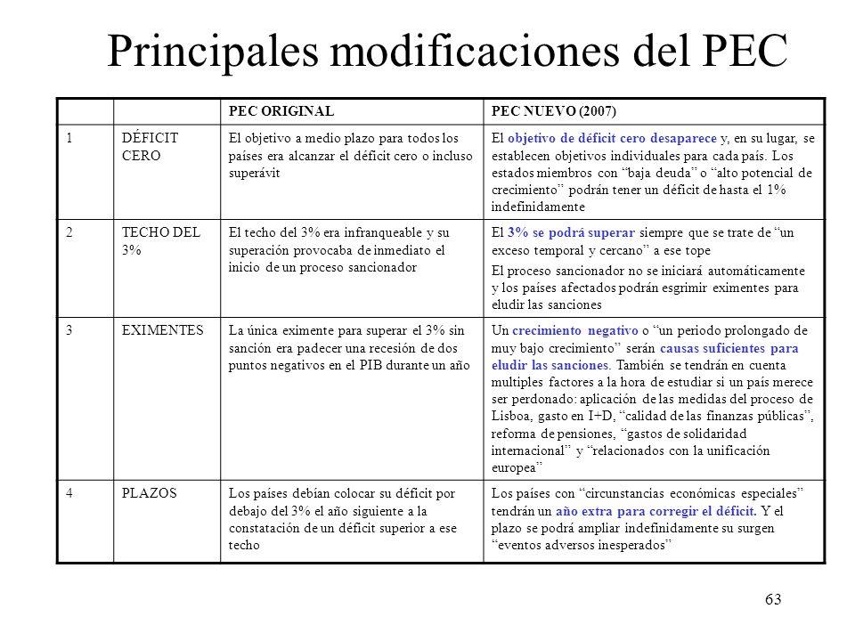 Principales modificaciones del PEC
