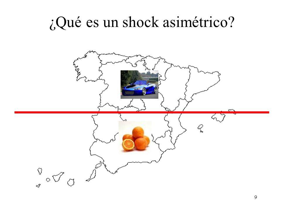¿Qué es un shock asimétrico