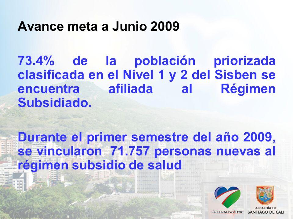 Avance meta a Junio 2009 73.4% de la población priorizada clasificada en el Nivel 1 y 2 del Sisben se encuentra afiliada al Régimen Subsidiado.