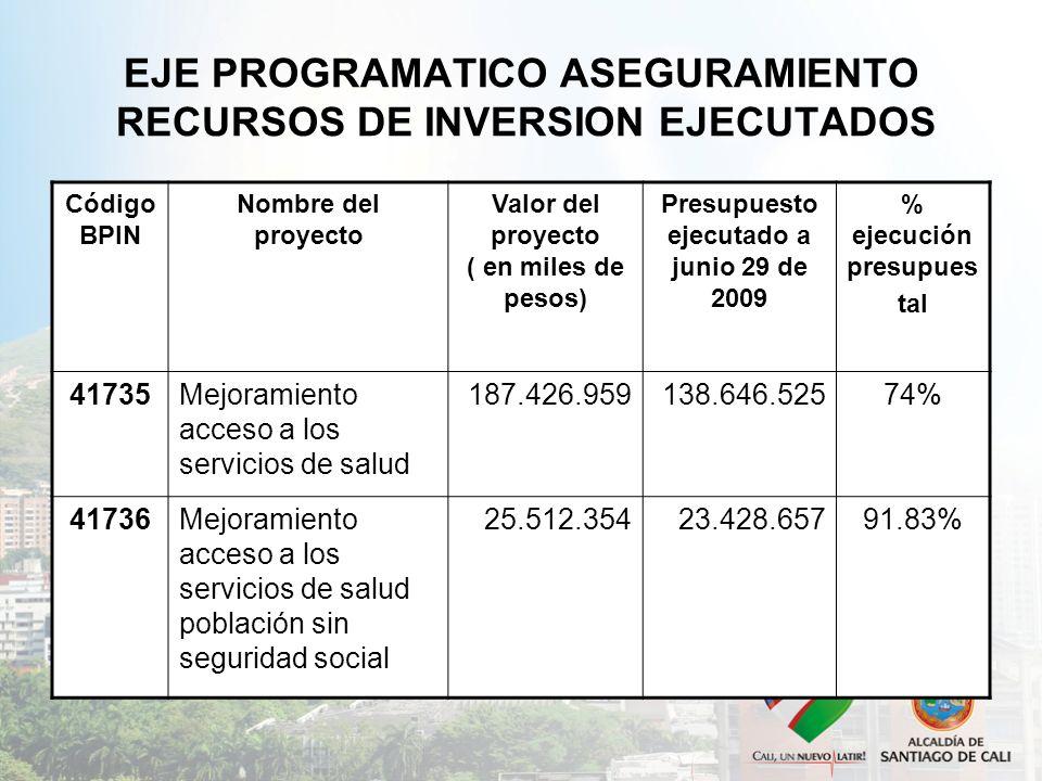 EJE PROGRAMATICO ASEGURAMIENTO RECURSOS DE INVERSION EJECUTADOS