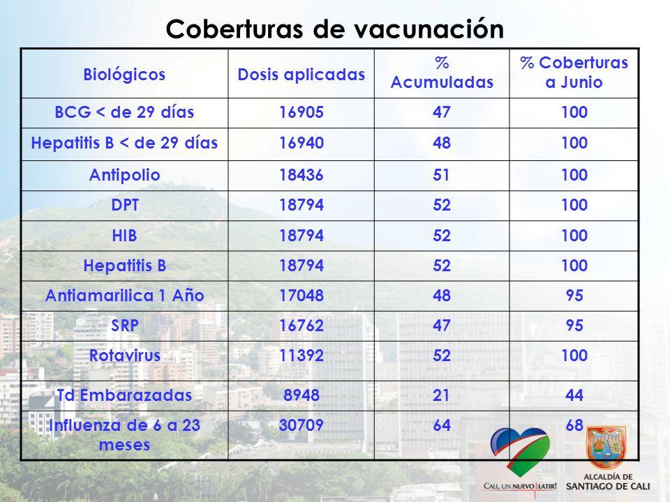 Coberturas de vacunación