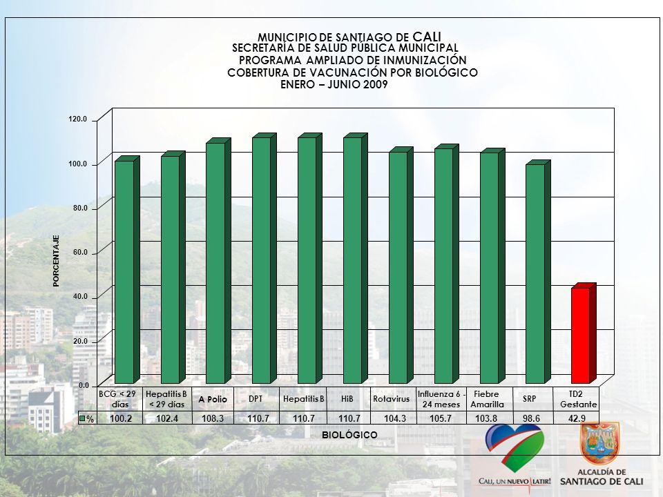 MUNICIPIO DE SANTIAGO DE CALI SECRETARÍA DE SALUD PÚBLICA MUNICIPAL