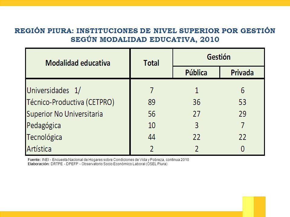 REGIÓN PIURA: INSTITUCIONES DE NIVEL SUPERIOR POR GESTIÓN SEGÚN MODALIDAD EDUCATIVA, 2010