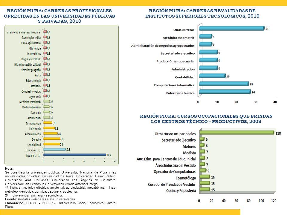 REGIÓN PIURA: CARRERAS PROFESIONALES OFRECIDAS EN LAS UNIVERSIDADES PÚBLICAS Y PRIVADAS, 2010