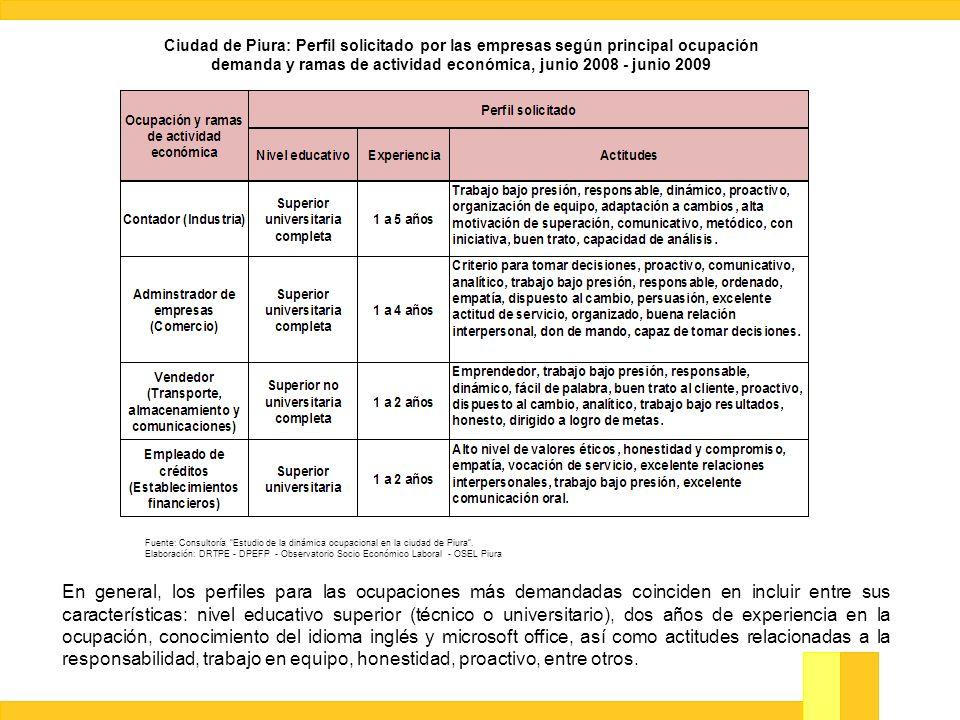 Ciudad de Piura: Perfil solicitado por las empresas según principal ocupación demanda y ramas de actividad económica, junio 2008 - junio 2009