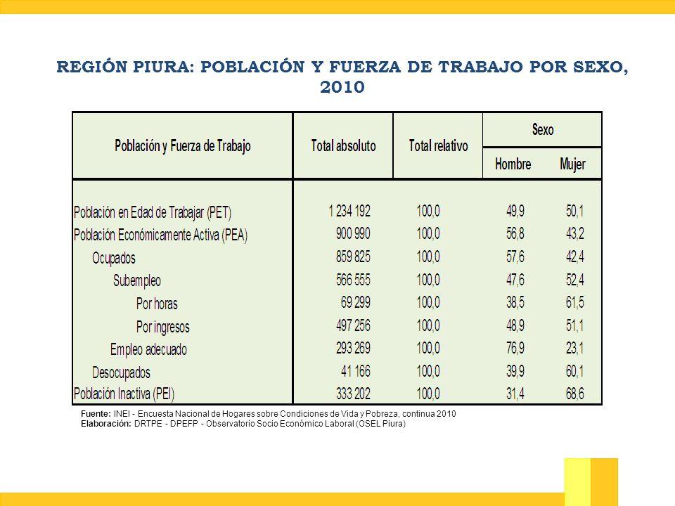 REGIÓN PIURA: POBLACIÓN Y FUERZA DE TRABAJO POR SEXO, 2010