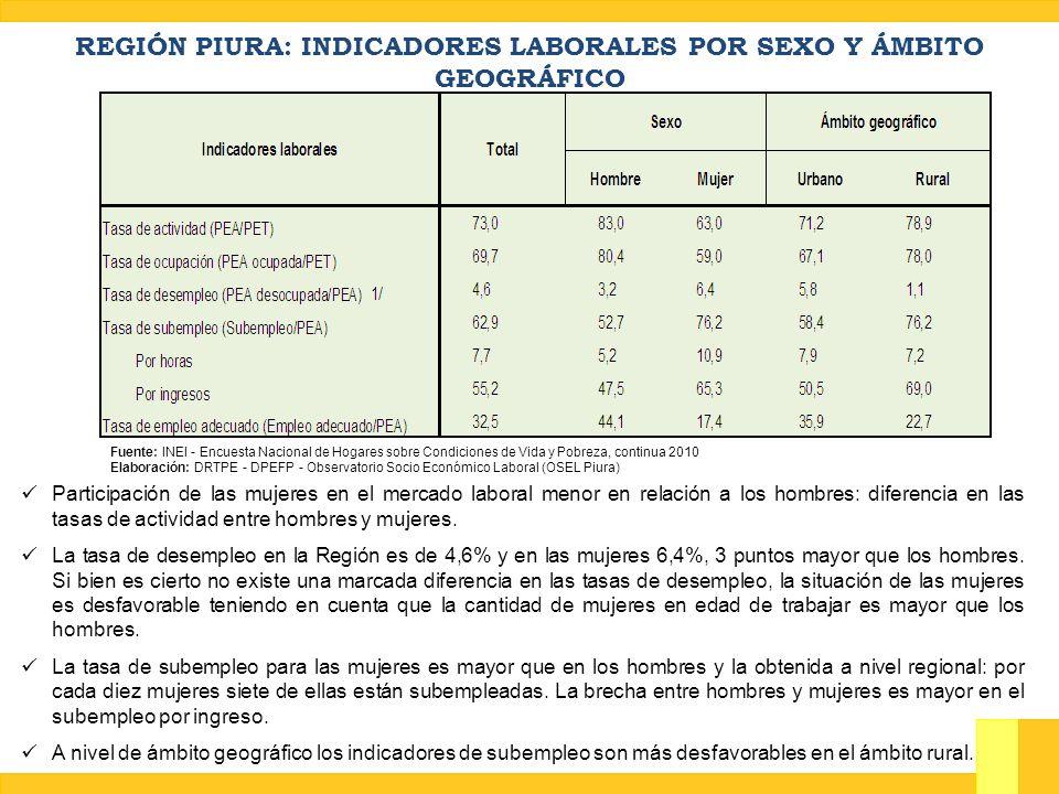 REGIÓN PIURA: INDICADORES LABORALES POR SEXO Y ÁMBITO GEOGRÁFICO