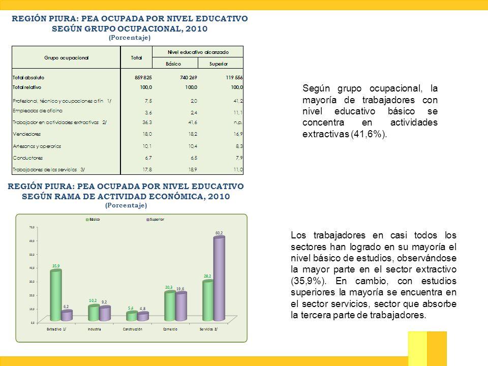 REGIÓN PIURA: PEA OCUPADA POR NIVEL EDUCATIVO SEGÚN GRUPO OCUPACIONAL, 2010