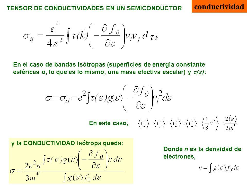 conductividad TENSOR DE CONDUCTIVIDADES EN UN SEMICONDUCTOR