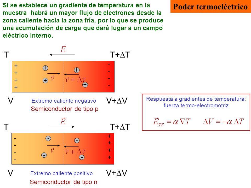 Poder termoeléctrico T T+DT V V+DV T T+DT V V+DV