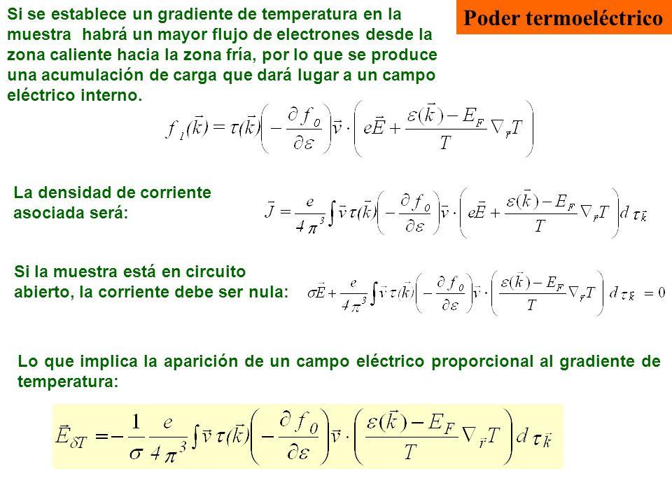 Si se establece un gradiente de temperatura en la muestra habrá un mayor flujo de electrones desde la zona caliente hacia la zona fría, por lo que se produce una acumulación de carga que dará lugar a un campo eléctrico interno.