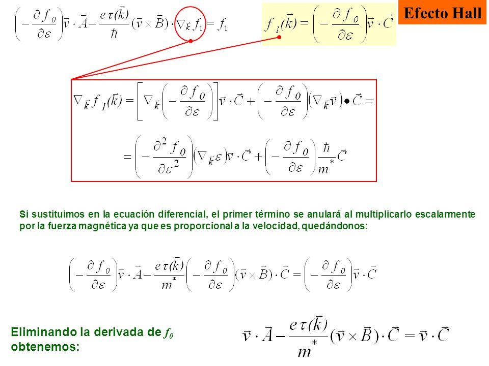Efecto Hall Eliminando la derivada de f0 obtenemos: