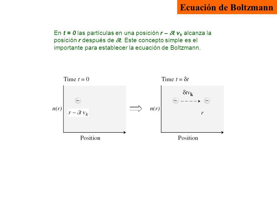 Ecuación de Boltzmann