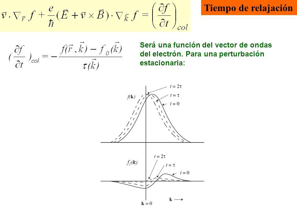 Tiempo de relajación Será una función del vector de ondas del electrón. Para una perturbación estacionaria:
