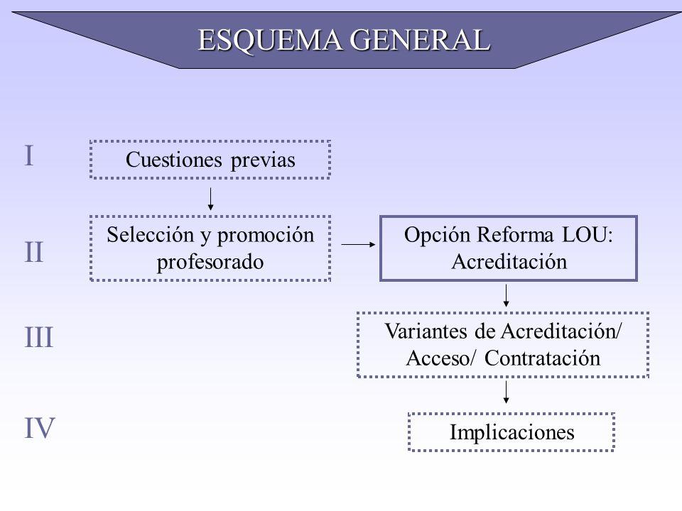 ESQUEMA GENERAL I II III IV Cuestiones previas