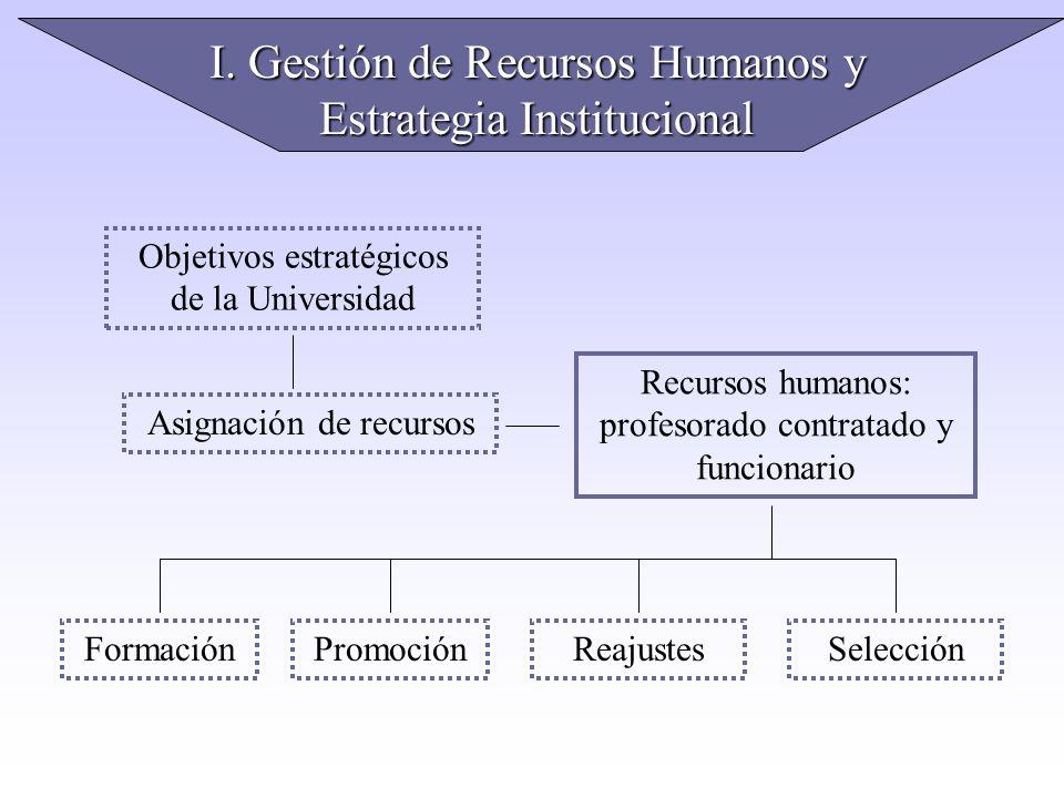 I. Gestión de Recursos Humanos y Estrategia Institucional