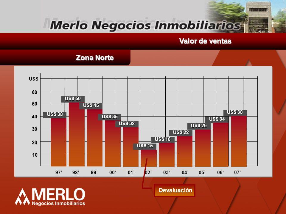 Valor de ventas Zona Norte Devaluación U$S 60 U$S 50 50 U$S 45 U$S 38