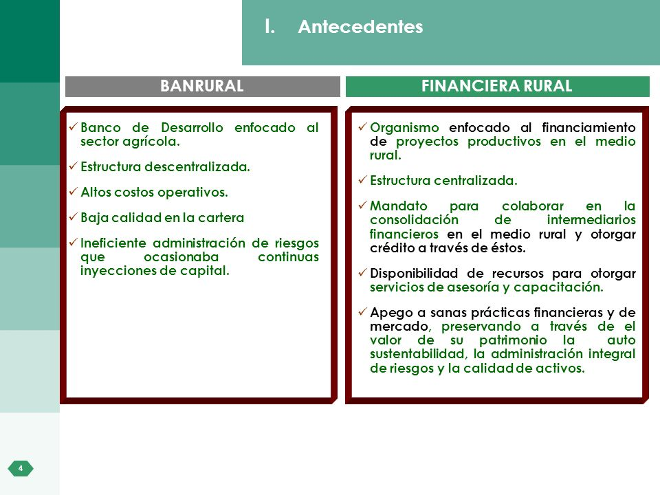 Antecedentes BANRURAL FINANCIERA RURAL