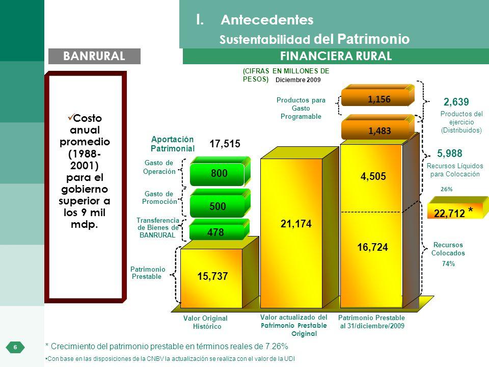Antecedentes Sustentabilidad del Patrimonio BANRURAL FINANCIERA RURAL
