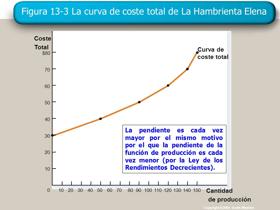 Figura 13-3 La curva de coste total de La Hambrienta Elena