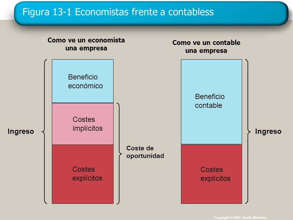 Figura 13-1 Economistas frente a contabless