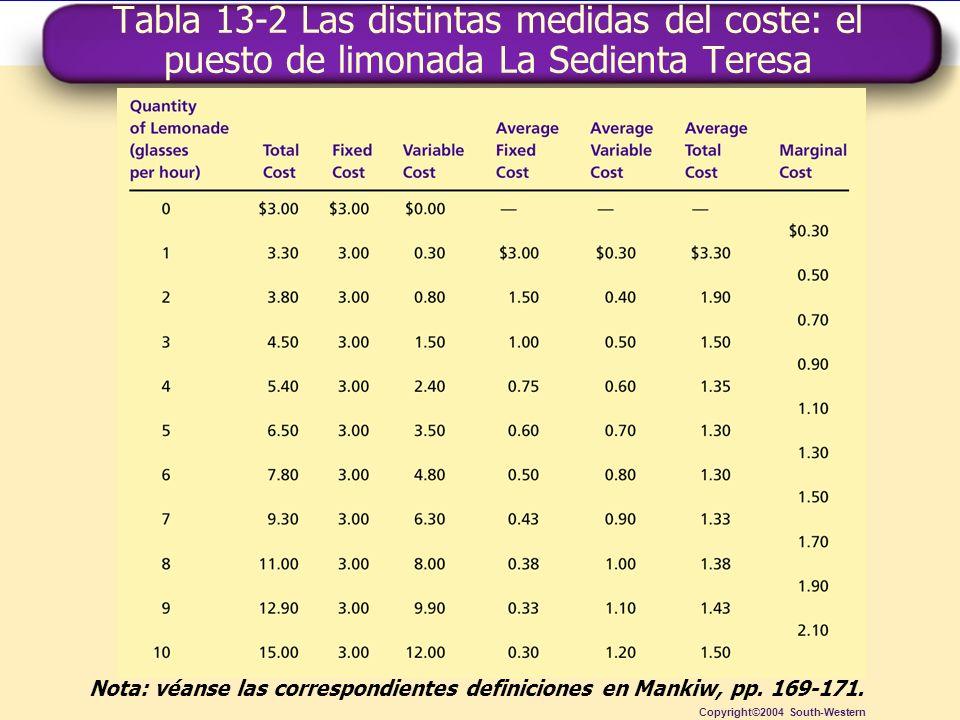 Tabla 13-2 Las distintas medidas del coste: el puesto de limonada La Sedienta Teresa
