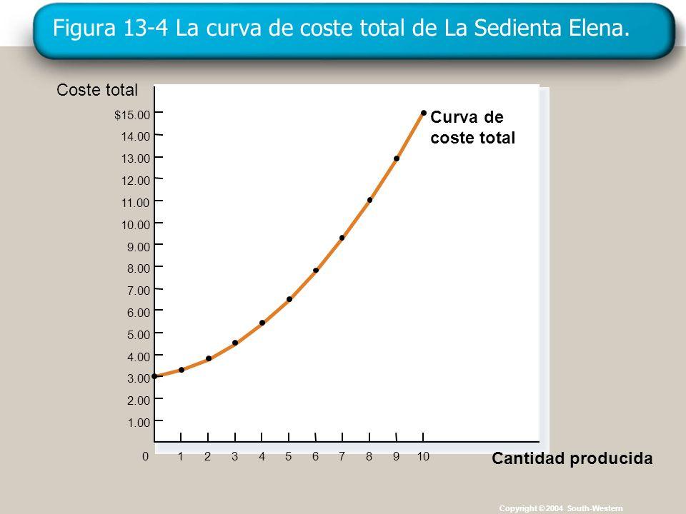 Figura 13-4 La curva de coste total de La Sedienta Elena.