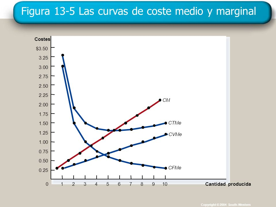 Figura 13-5 Las curvas de coste medio y marginal