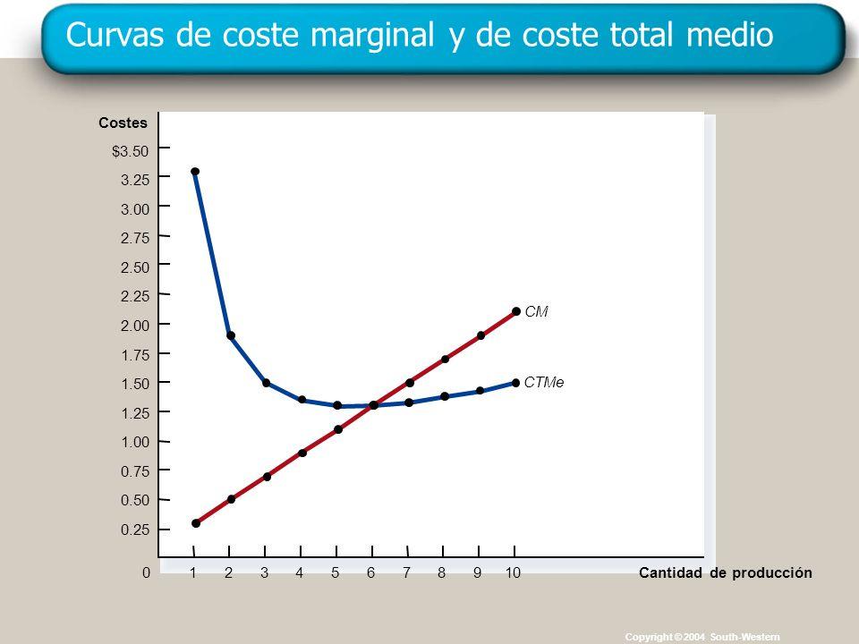 Curvas de coste marginal y de coste total medio
