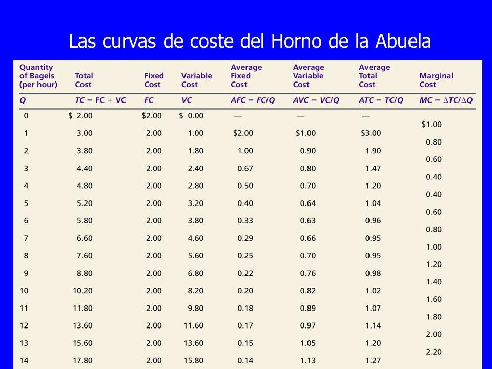 Las curvas de coste del Horno de la Abuela