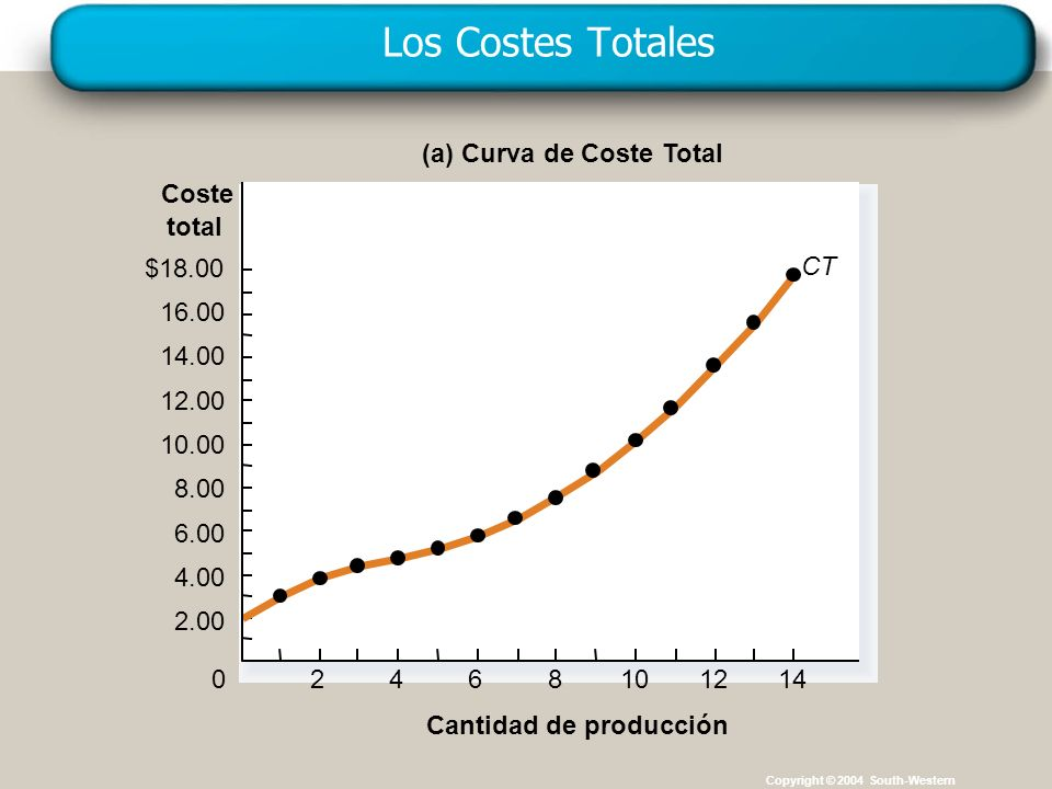 Los Costes Totales (a) Curva de Coste Total Coste total $18.00 CT