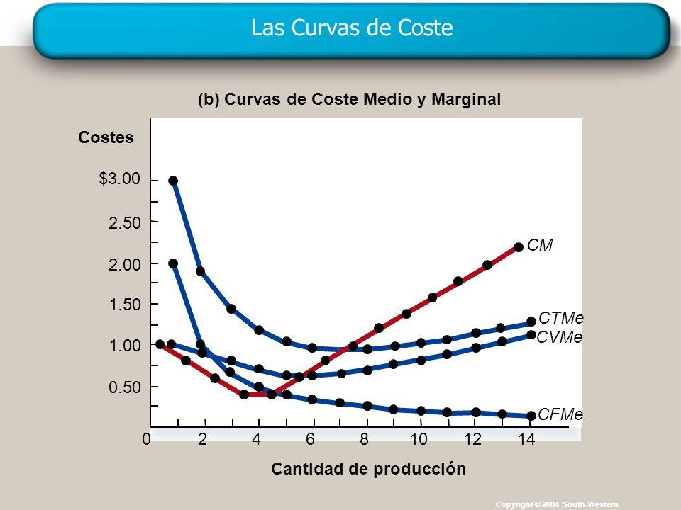 Las Curvas de Coste (b) Curvas de Coste Medio y Marginal Costes $3.00