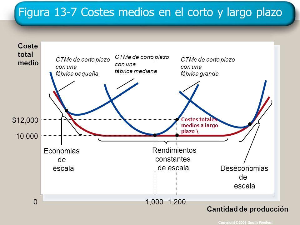 Figura 13-7 Costes medios en el corto y largo plazo
