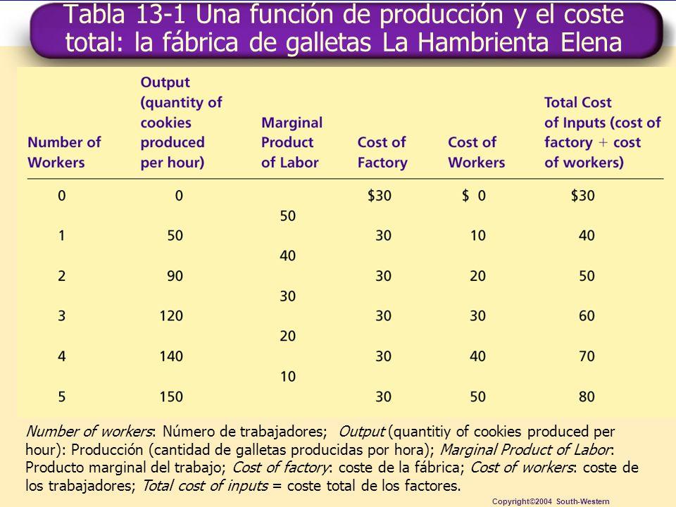 Tabla 13-1 Una función de producción y el coste total: la fábrica de galletas La Hambrienta Elena