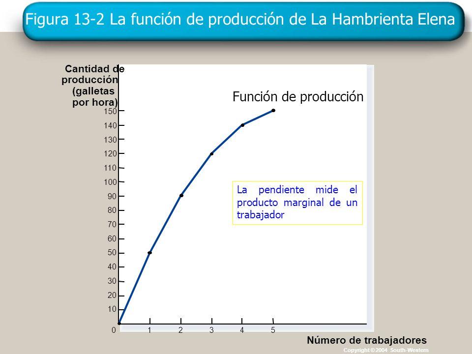 Figura 13-2 La función de producción de La Hambrienta Elena