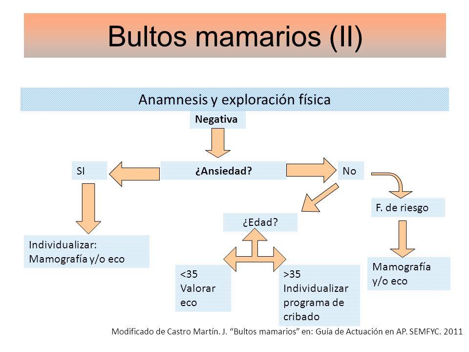Anamnesis y exploración física