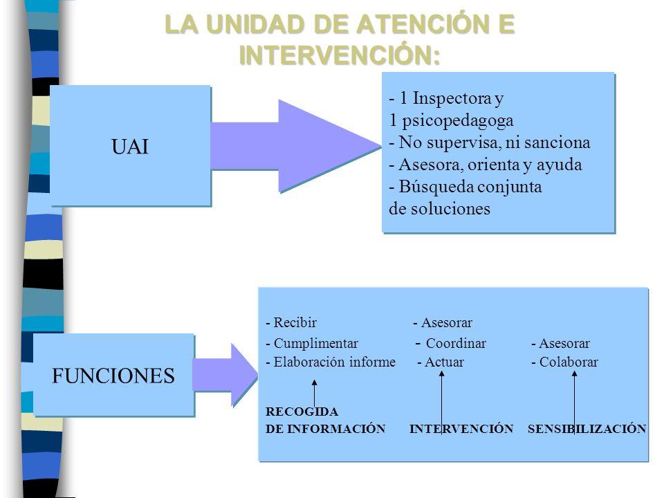 LA UNIDAD DE ATENCIÓN E INTERVENCIÓN: