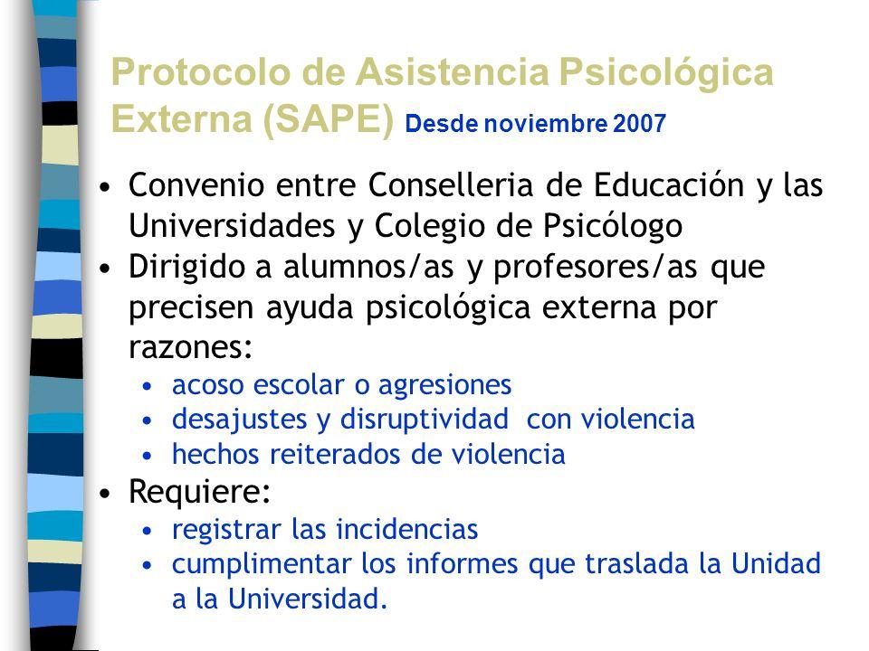 Protocolo de Asistencia Psicológica Externa (SAPE) Desde noviembre 2007
