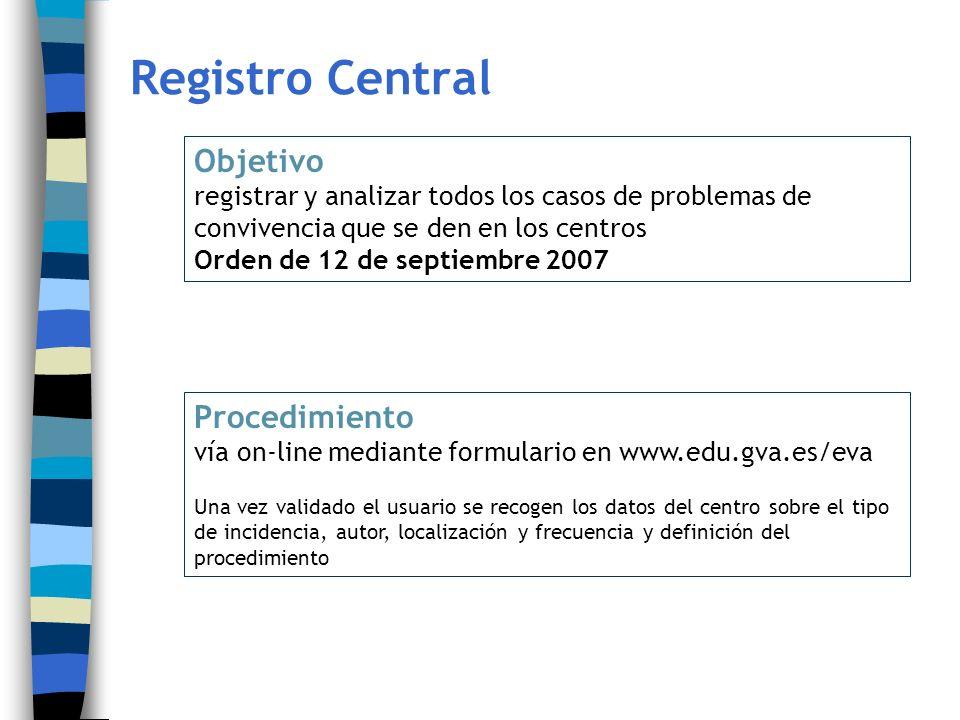 Registro Central Objetivo Procedimiento