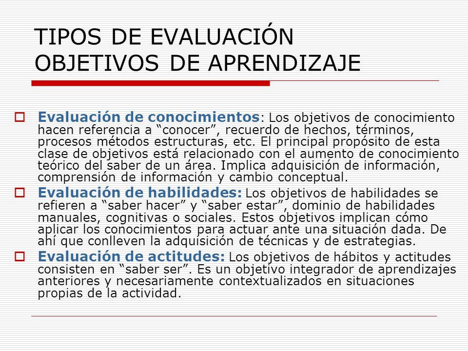 TIPOS DE EVALUACIÓN OBJETIVOS DE APRENDIZAJE