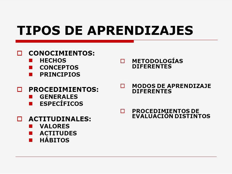 TIPOS DE APRENDIZAJES CONOCIMIENTOS: PROCEDIMIENTOS: ACTITUDINALES: