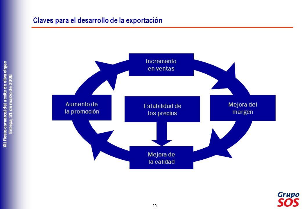 Claves para el desarrollo de la exportación