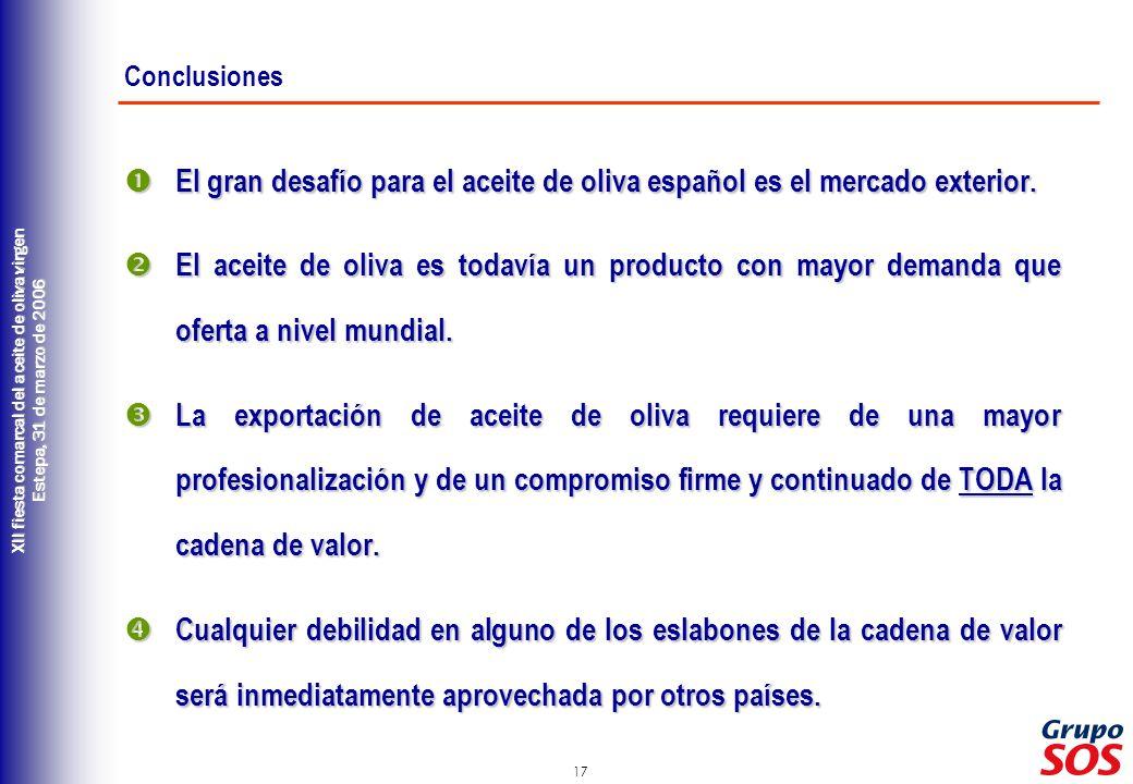 Conclusiones El gran desafío para el aceite de oliva español es el mercado exterior.