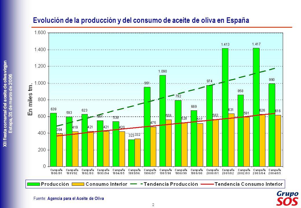 Evolución de la producción y del consumo de aceite de oliva en España