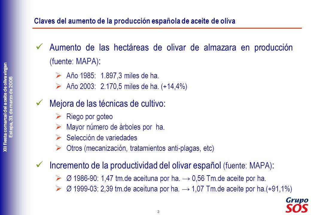Claves del aumento de la producción española de aceite de oliva