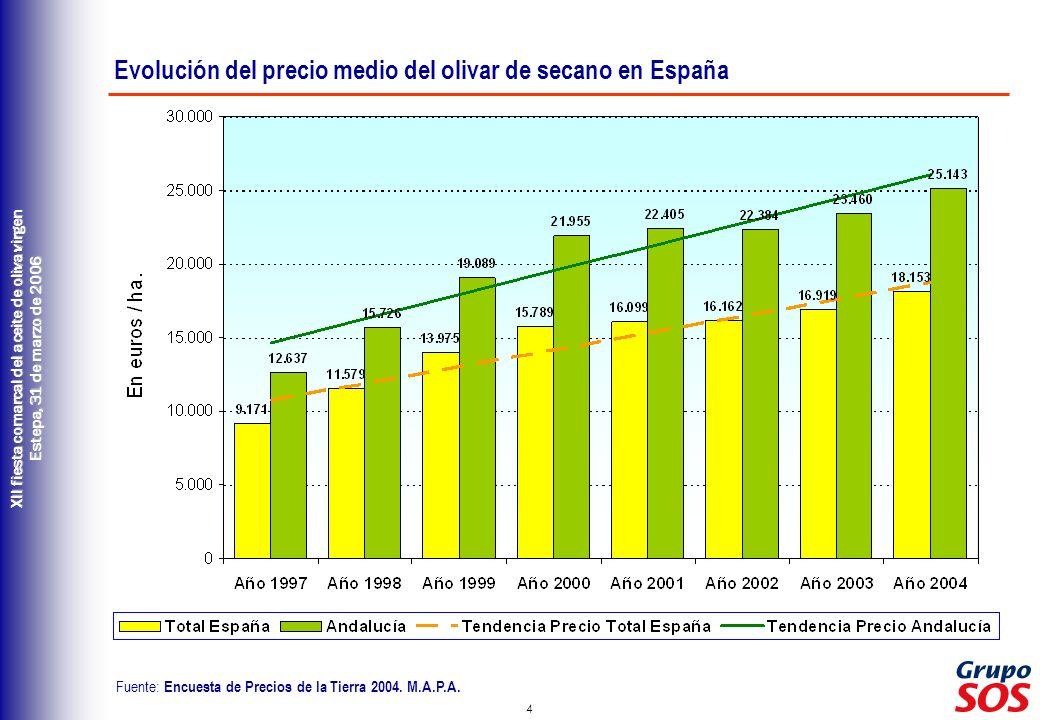 Evolución del precio medio del olivar de secano en España